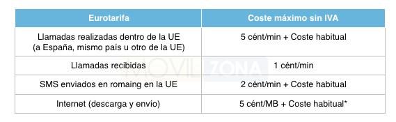 tabla-eurotarifa Guía básica para viajeros novatos - tabla eurotarifa - Guía básica para viajeros novatos