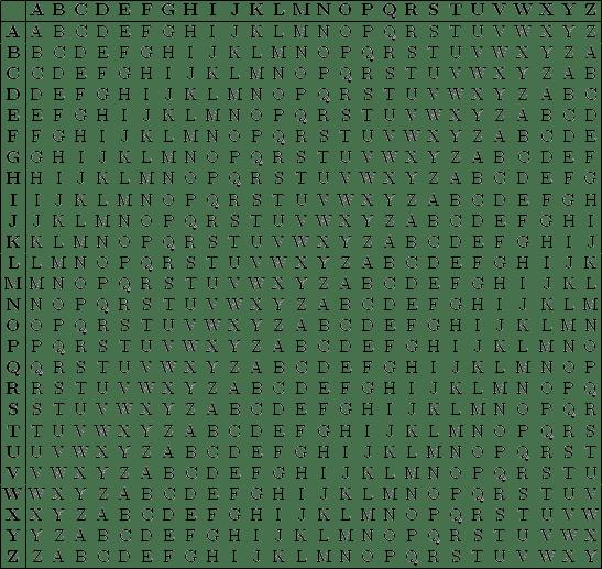 Vigenere şifreleme tablosu