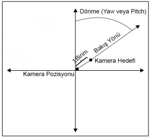 kamera_yaw_pitch