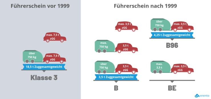 Führerschein Wohnmobil Über 7 5T