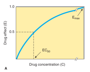 dose-responce-curve