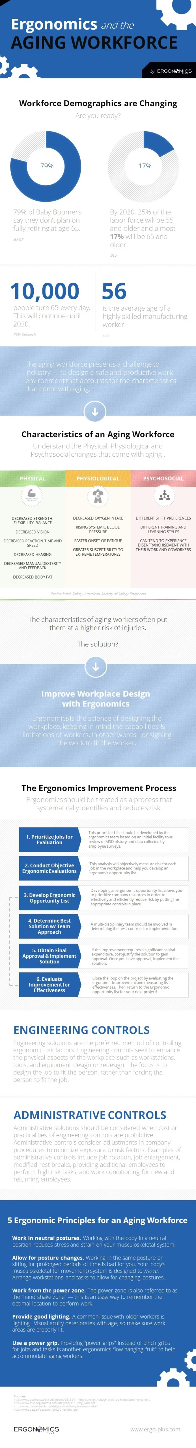 Infographic - Ergonomics and the Aging Workforce