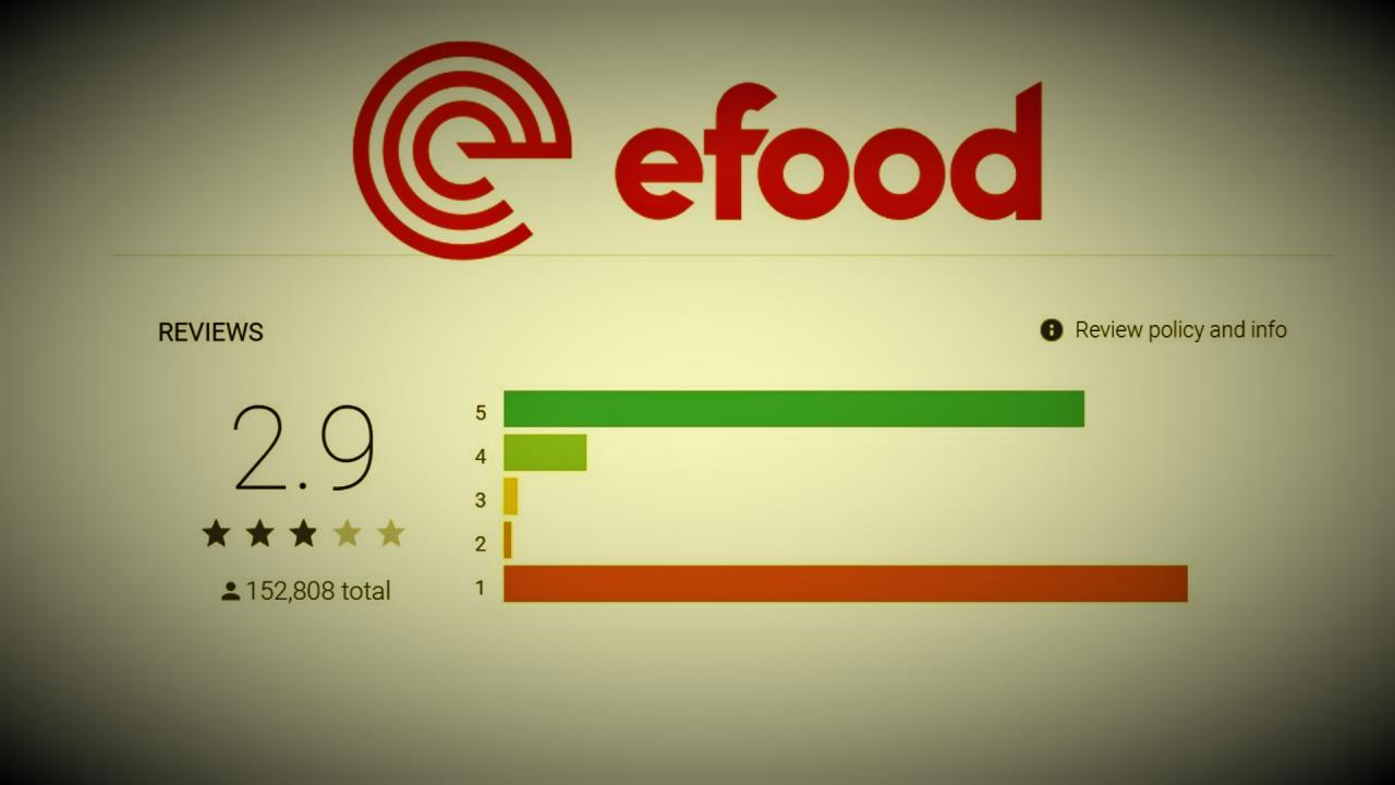 Κατρακυλά στο 2.9 από το 4.7 η βαθμολογία του e-food – Χιλιάδες αρνητικά σχόλια πελατών