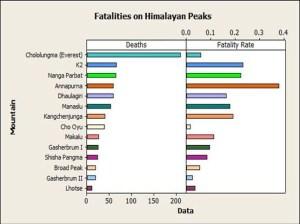 Fatalities on the Himalayan