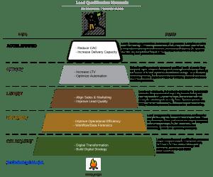 Lead Qualification Framework by Eric Schwartzman