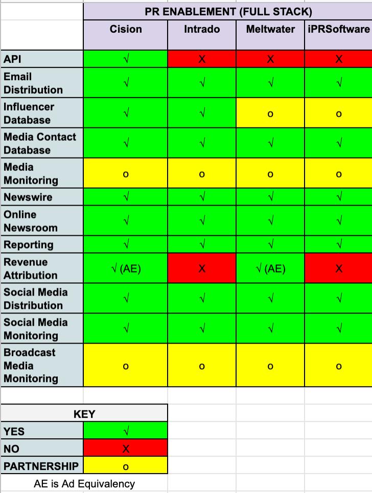 pr enablement technology platforms comparison