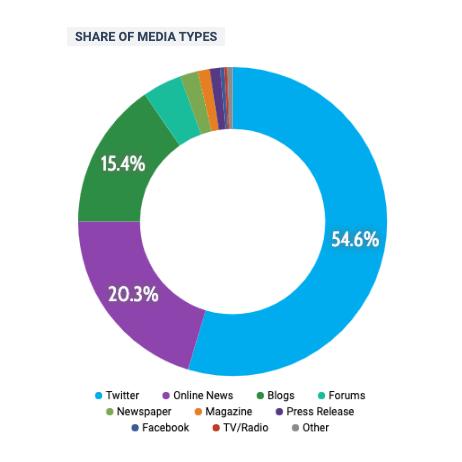 media-types