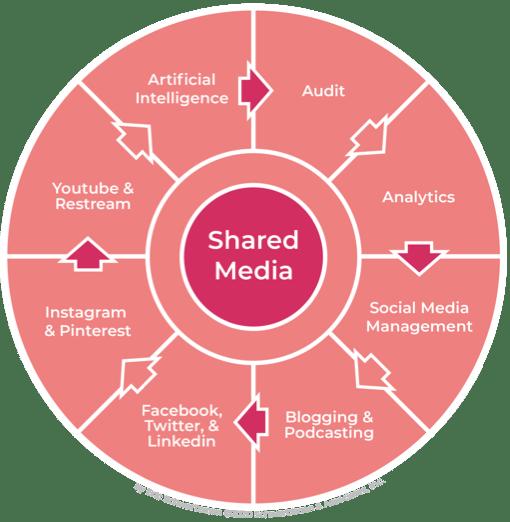 Digital Media Marketing Map - Social Media