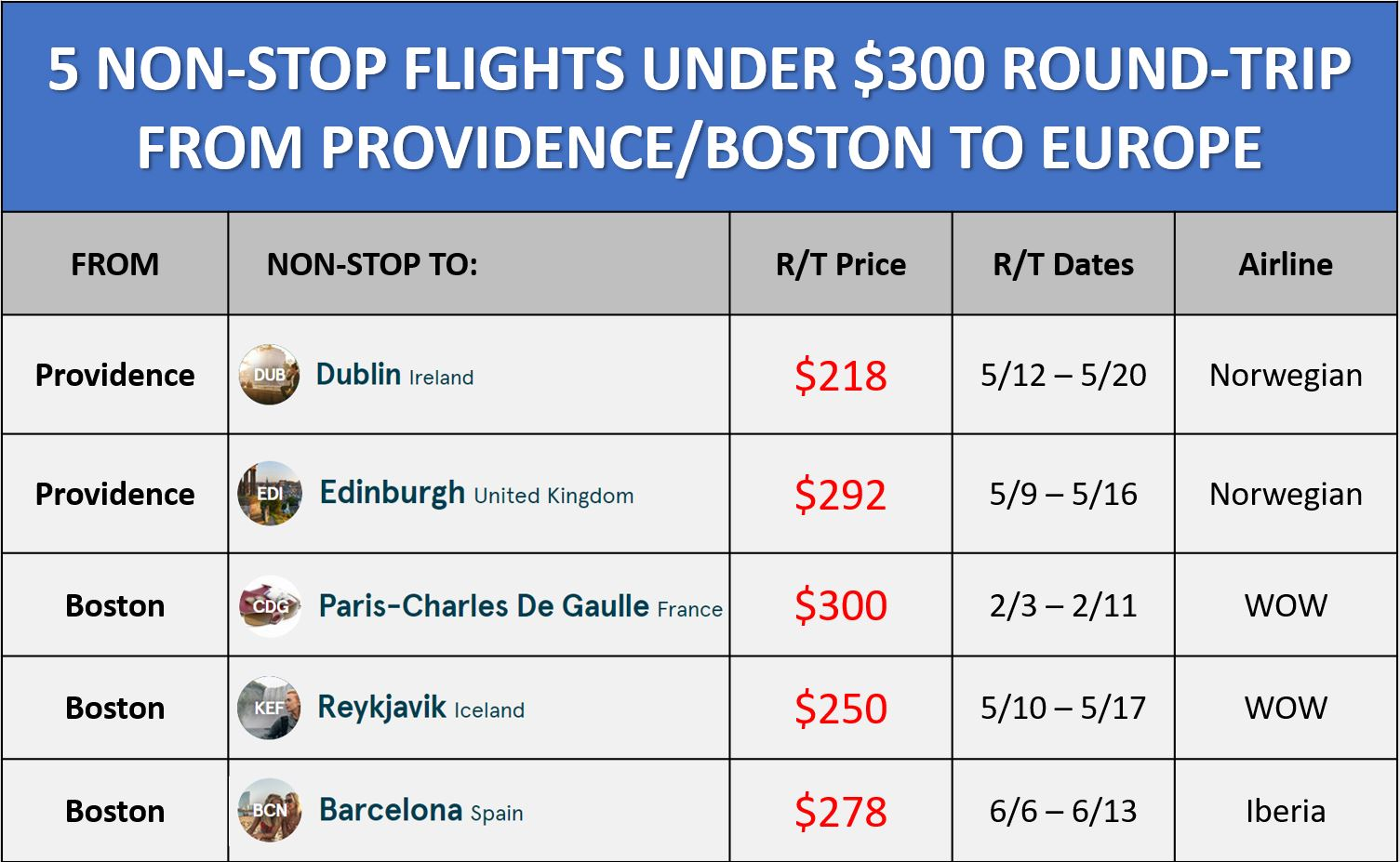 5 NON-STOP FLIGHTS UNDER $300 ROUND-TRIP FROM PROVIDENCE/BOSTON TO EUROPE