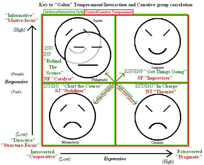 Classic temperament and MBTI type correlation