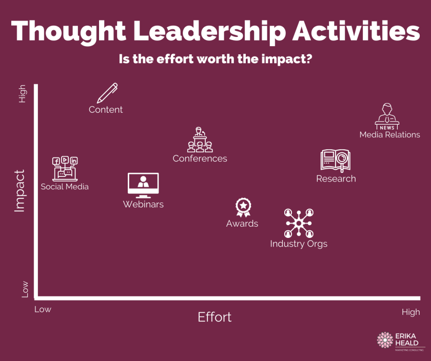 An effort to Impact grid that charts the effectiveness of thought leadership activities on one axis and the resource investment on another axis