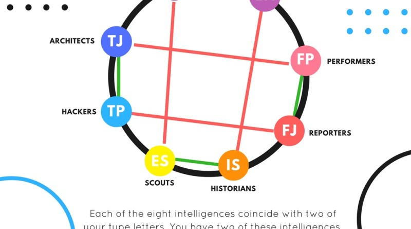 What are the eight intelligences?