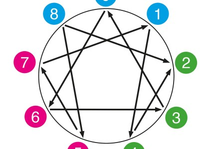 Enneagram Tritypes – Discoveries and Insights