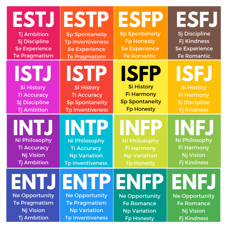 MBTI Types, INFP, ESTJ, Cognitive Functions In Flow, Flow Functions Flow cognitive functions,