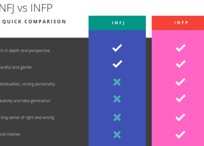 Are INFPs better than INFJs?