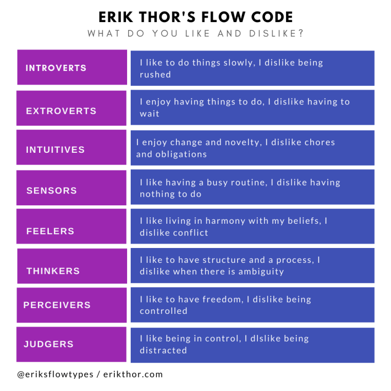 Erik Thor's Flow Code, 16 Personalities, Figure Out Your Personality Type