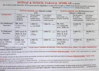İSTİNAF, TEMYİZ, PARASAL SINIR VE SÜRELERİ