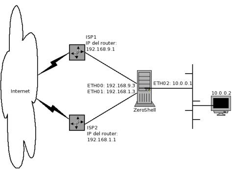 Esquema planteado para balanceo de carga entre dos conexiones de internet