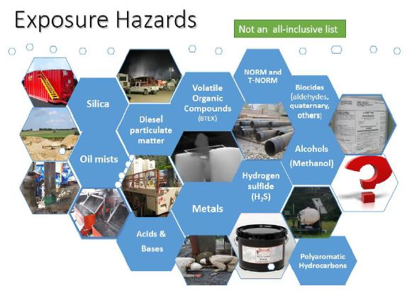 2016 06 10 NIOSH, Dr. John Snawder, Oil Gas extraction sector program, overview safety health exposure assessment research, Exposure Hazards