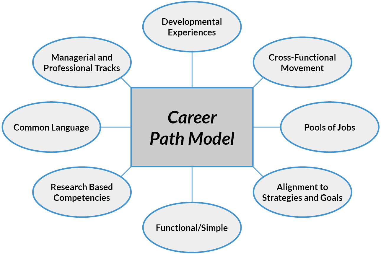 Career Pathing Services