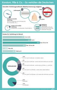 Forsa-Umfrage zum Thema Verhütung