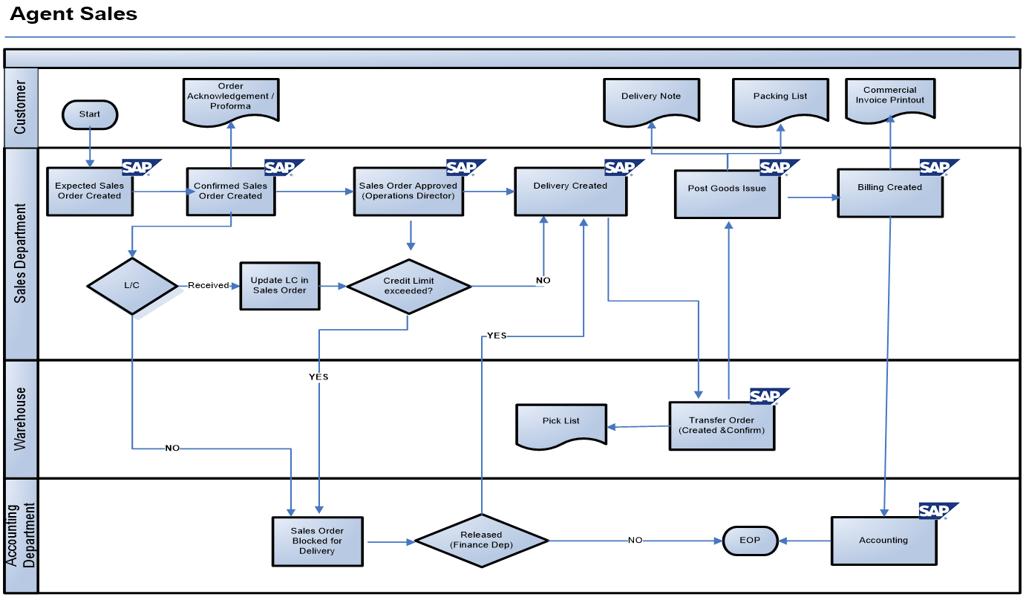 SAP SD Blueprint: Direct Sales Process Scenario with Flow Diagram - ERP  DOCUMENTSERP DOCUMENTS