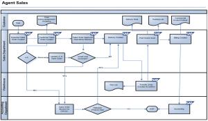 SAP SD Blueprint: Direct Sales Process Scenario with Flow