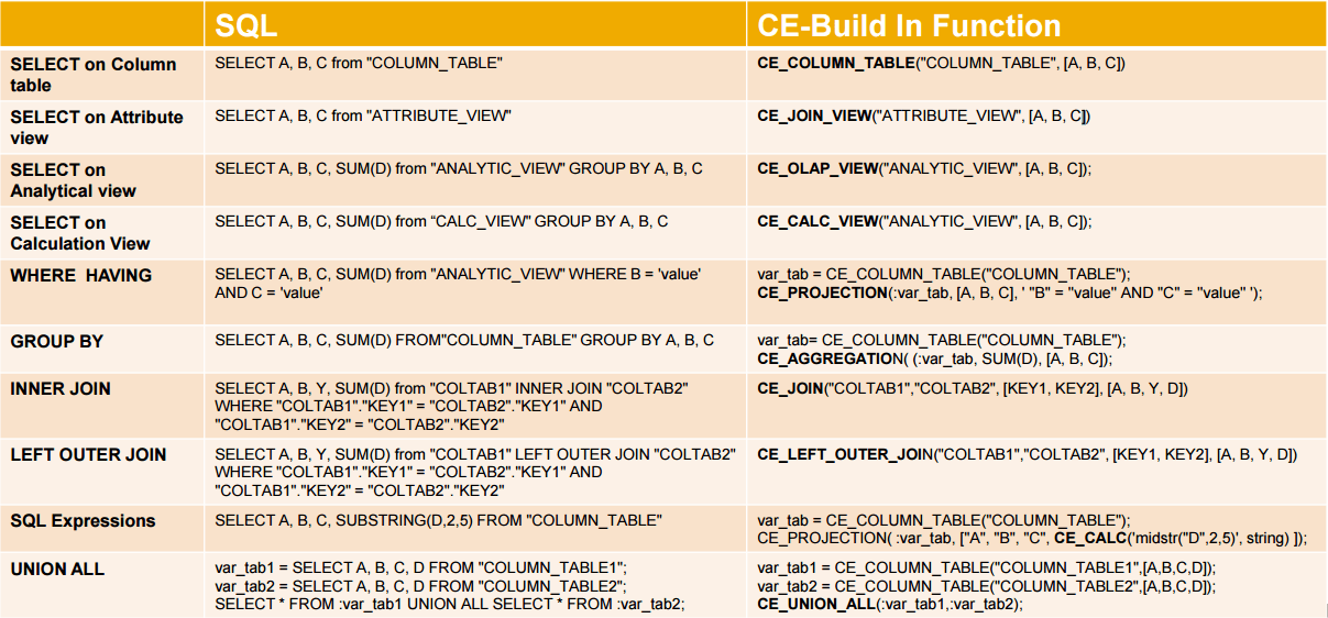 SAP HANA - SQL vs CE Build in Functions