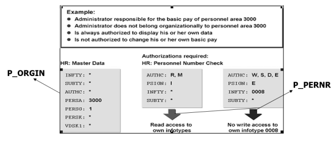SAP HR Authorization Objects
