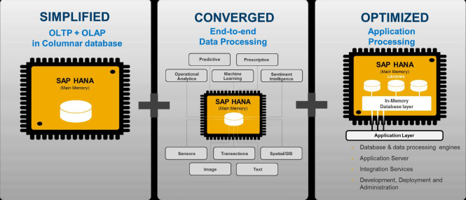 Breakthrough Data & Application Processing