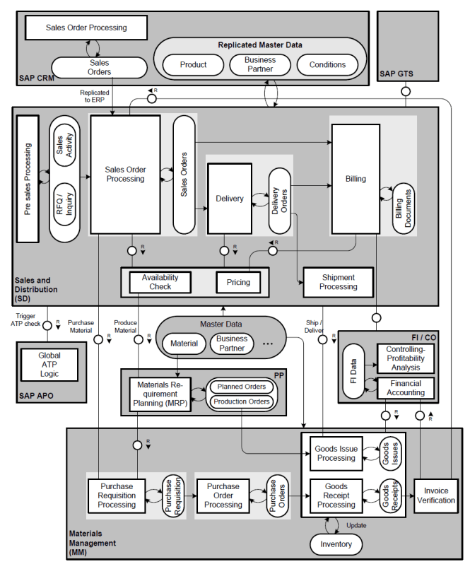 SAP SD Process Flow Chart Diagram in Detail (With