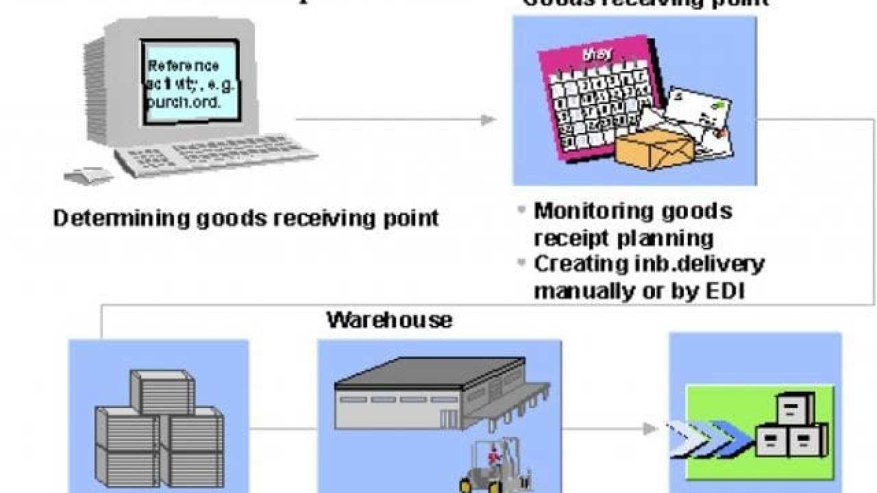 Goods Receipt Process for Inbound Deliveries