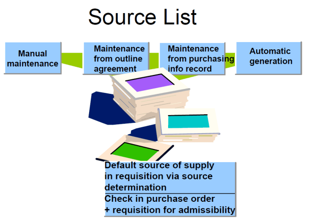 Source LIst Process
