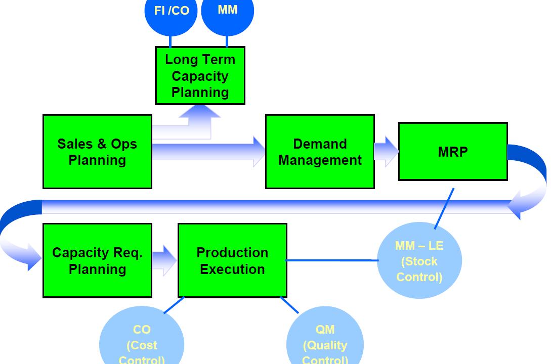 ERPDB - ERP Database