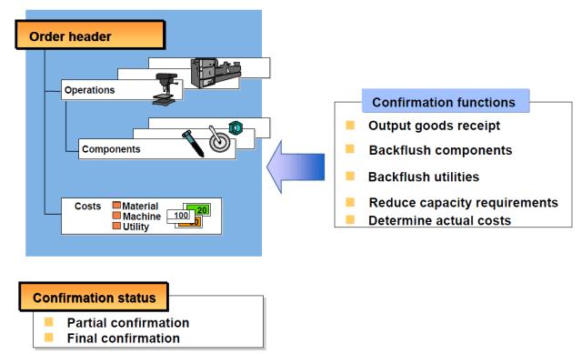 Process Orders