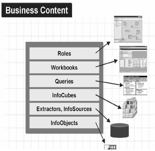 Business content for Data warehouses