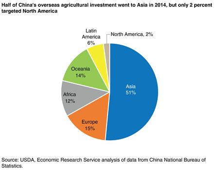 A pie chart showing regional shares of China's overseas agricultural investment in 2014.