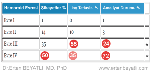 (tablo - 1) Hemoroid Analizi