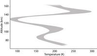 Terminator temperature profile