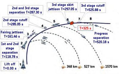 Soyuz-U secuencia de lanzamiento