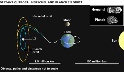 ESA. Herschel and Planck orbits