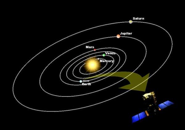 Space in Images - 2002 - 01 - Diagram showing orbital ...