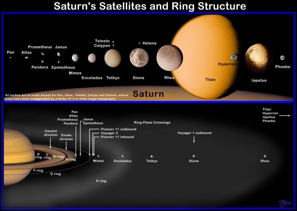 ESA - Saturn's moons