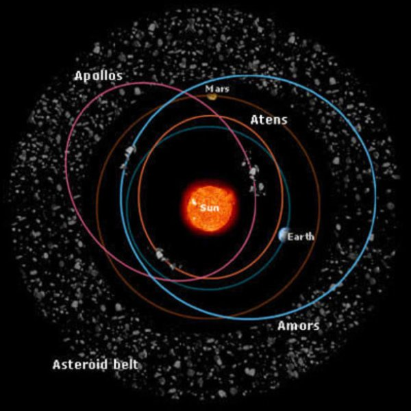 Asteroids: Families of asteroids / Space Science / Our ...
