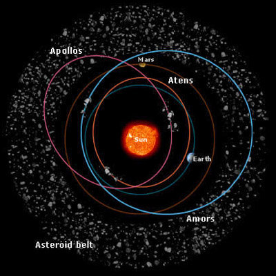 Space in Images 2002 04 Typical orbits for inner