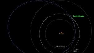 Orbita alrededor del Sol