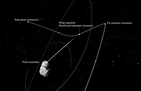 Space in Images - 2014 - 11 - Rosetta's trajectory – 12 ...