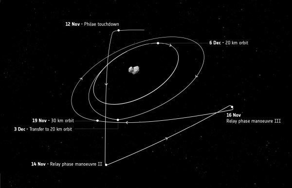 Rosetta's trajectory after 12 November : space