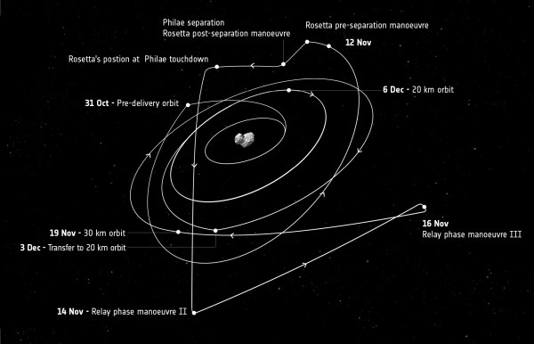 Space in Images - 2014 - 11 - Rosetta's trajectory ...