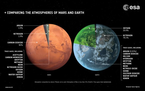 ESA - Comparing the atmospheres of Mars and Earth